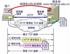 详解什么是Web服务器